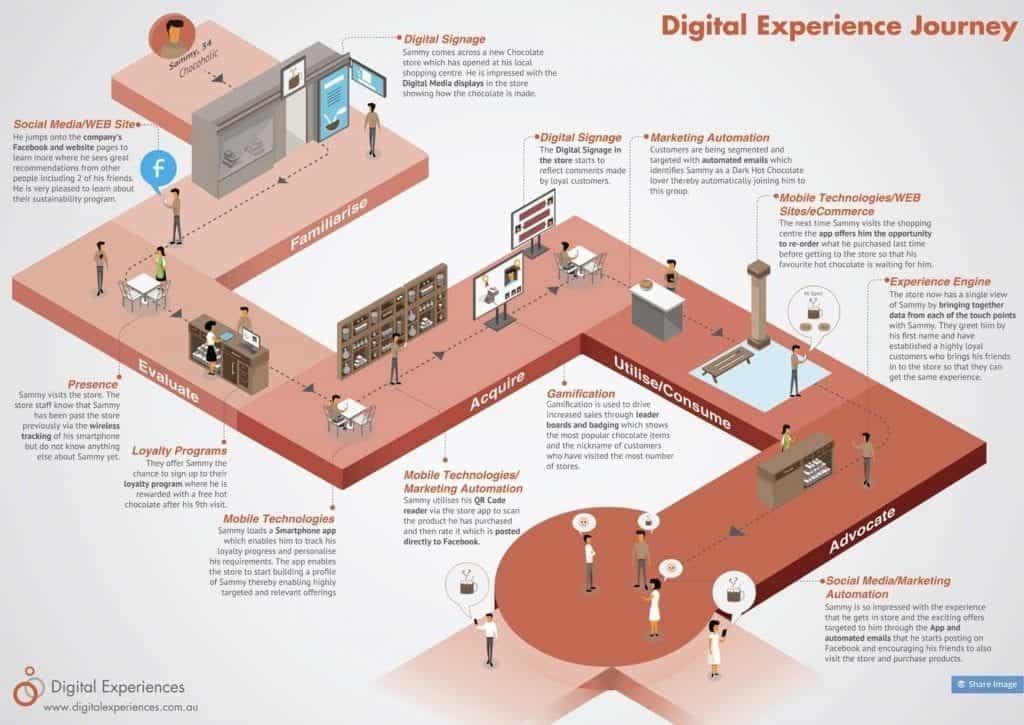 Kullanıcı Deneyimi Haritaları: Bazı Sorular ve Cevaplar
