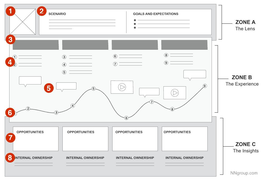 Müşteri Deneyimi Haritası